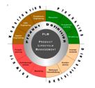 PLM / PDM Systeme